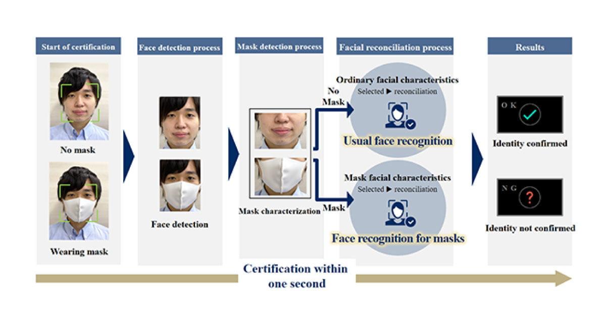 دستگاه کنترل تردد با فناوری تشخیص چهره با ماسک