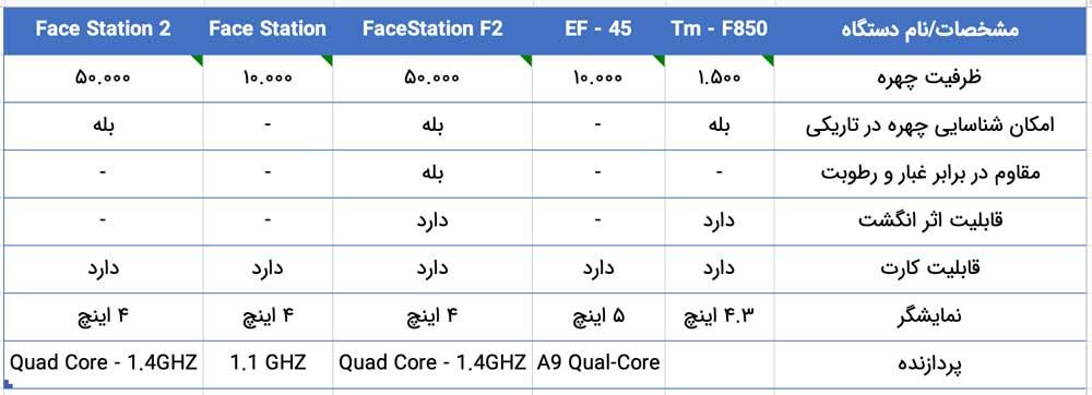 جدول مقایسه دستگاه های حضور و غیاب تشخیص چهره